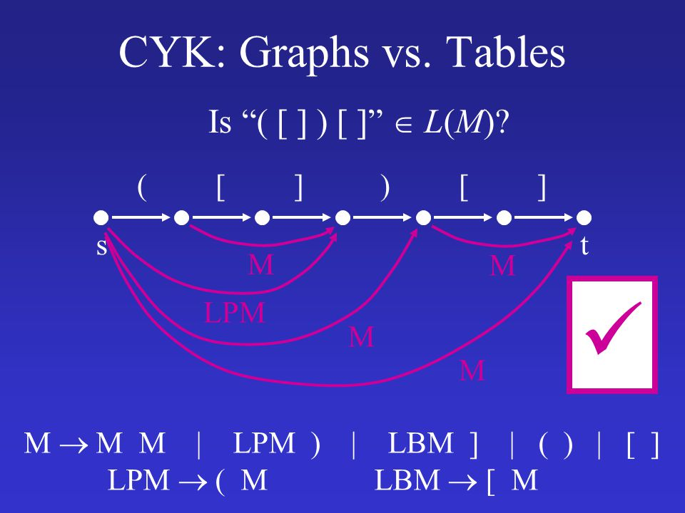  CYK: Graphs vs. Tables Is ( [ ] ) [ ]  L(M) s t ( [ ] ) [ ] M